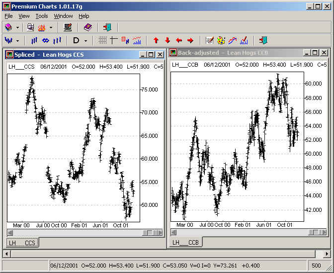 Futures Continuous Contracts Explained